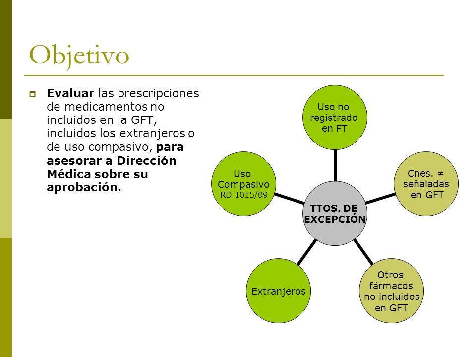 Objetivo Evaluar las prescripciones de medicamentos no incluidos en la GFT, incluidos los extranjeros o de uso compasivo, para asesorar a Dirección Mé