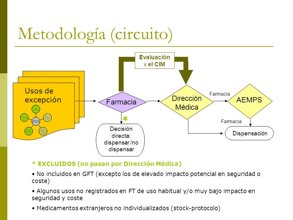 Metodología (circuito) Farmacia Decisión directa: dispensar /no dispensar Dirección Médica Farmacia AEMPS Farmacia Dispensación Evaluación x el CIM Us