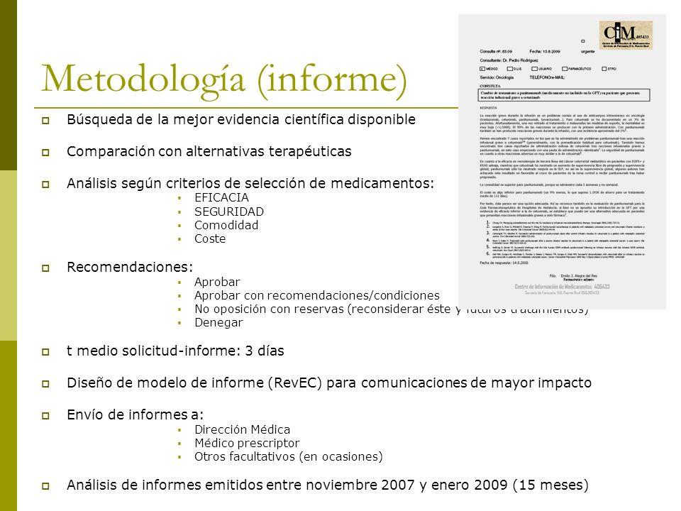 Metodología (informe) Búsqueda de la mejor evidencia científica disponible Comparación con alternativas terapéuticas Análisis según criterios de selec