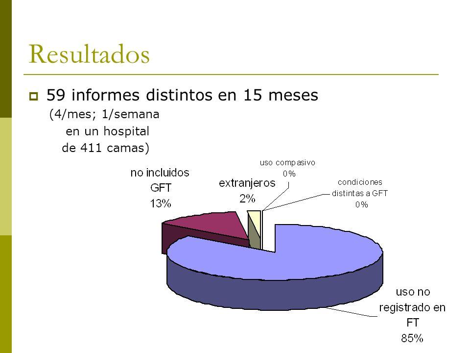 Resultados 59 informes distintos en 15 meses (4/mes; 1/semana en un hospital de 411 camas)