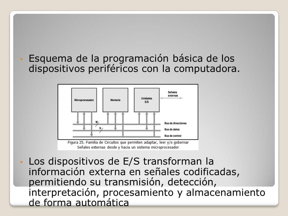 Esquema de la programación básica de los dispositivos periféricos con la computadora. Los dispositivos de E/S transforman la información externa en se