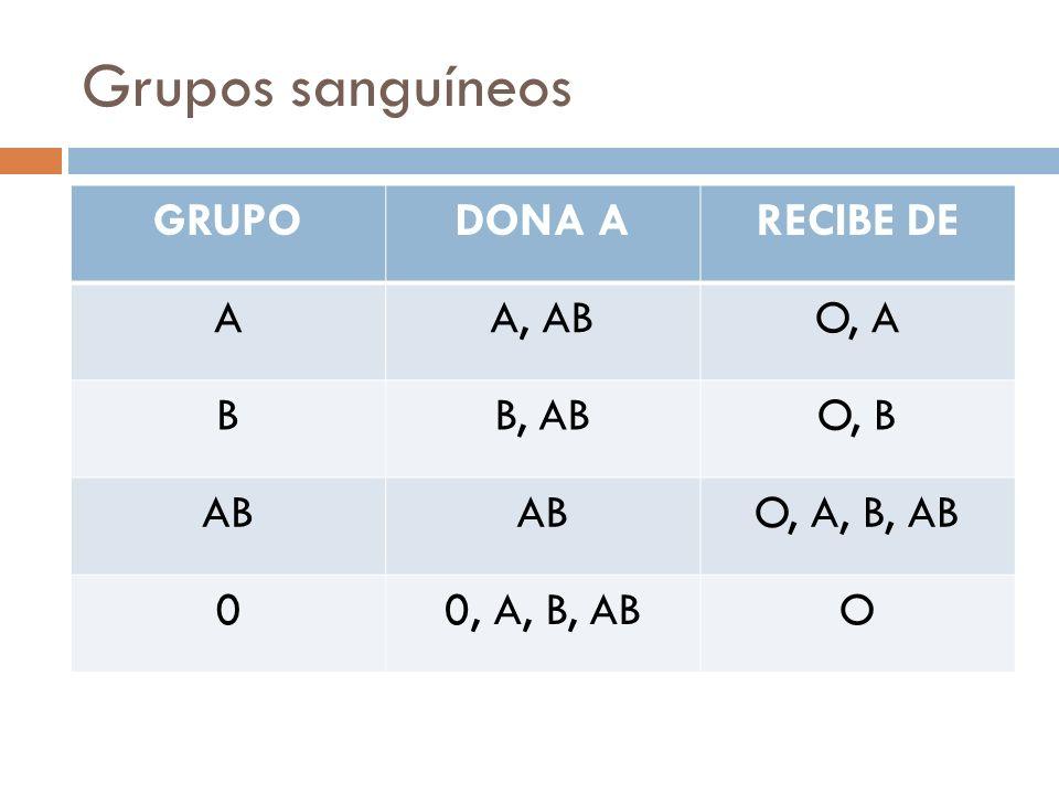 Grupos sanguíneos GRUPODONA ARECIBE DE AA, ABO, A BB, ABO, B AB O, A, B, AB 00, A, B, ABO