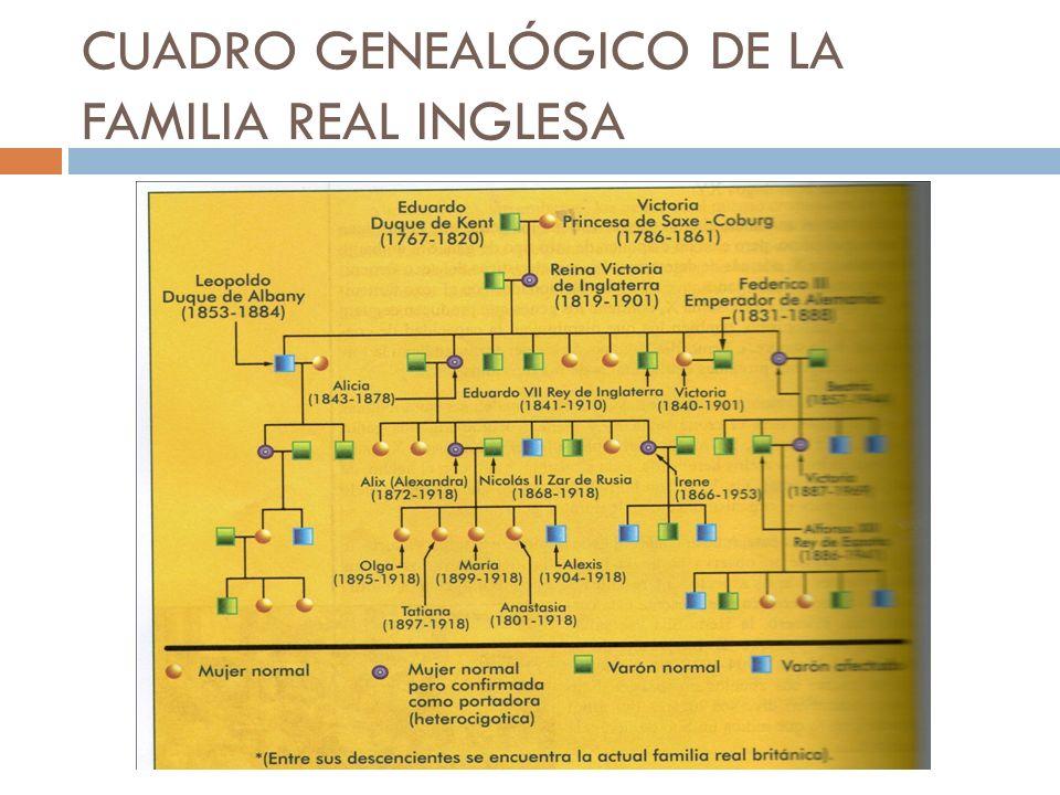 CUADRO GENEALÓGICO DE LA FAMILIA REAL INGLESA