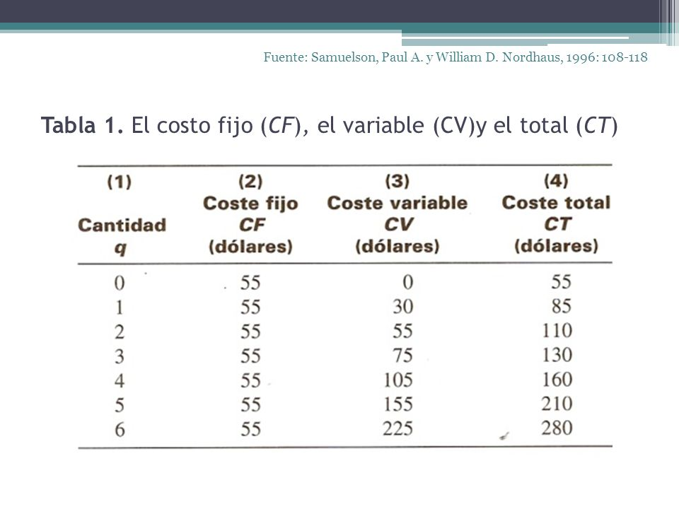 Tabla 1. El costo fijo (CF), el variable (CV)y el total (CT) Fuente: Samuelson, Paul A. y William D. Nordhaus, 1996: 108-118