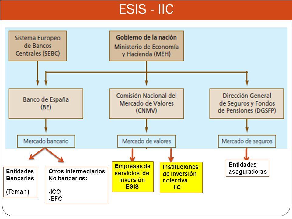 Entidades Bancarias (Tema 1) Otros intermediarios No bancarios: -ICO -EFC ESIS - IIC Empresas de servicios de inversión ESIS Entidades aseguradoras In