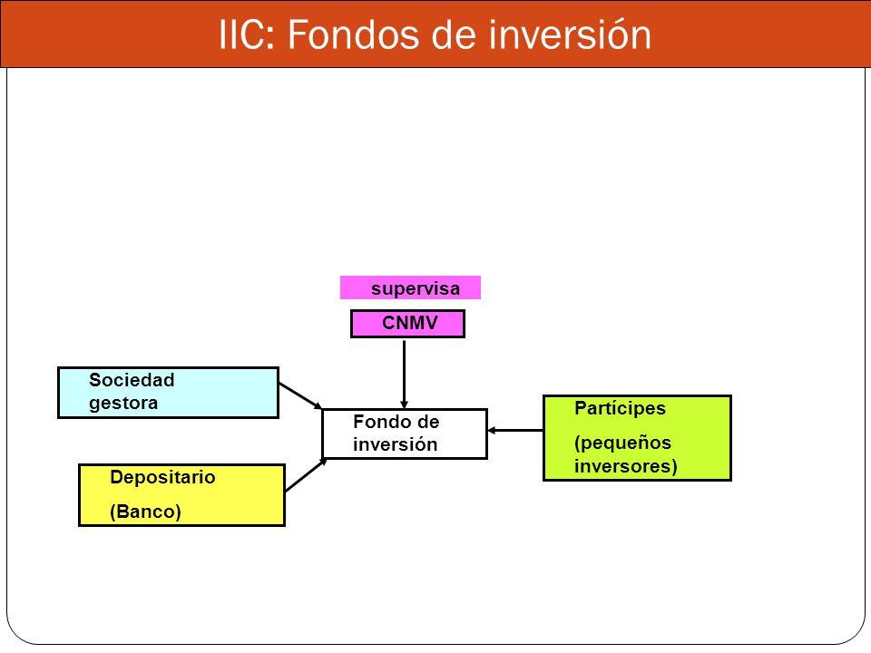 IIC: Fondos de inversión Fondo de inversión Depositario (Banco) Sociedad gestora Partícipes (pequeños inversores) CNMV supervisa