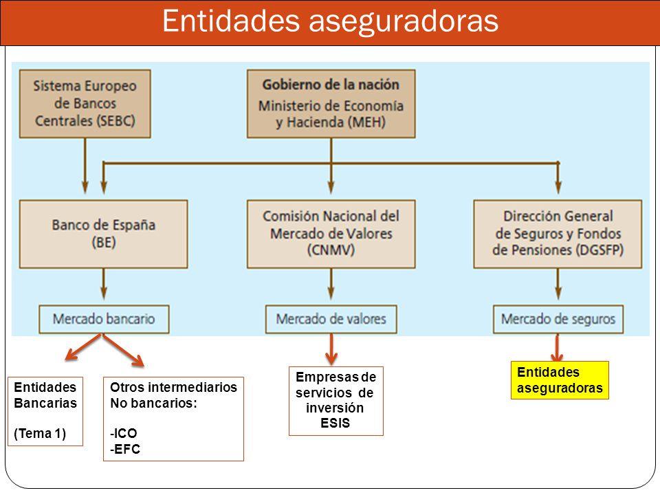 Entidades Bancarias (Tema 1) Otros intermediarios No bancarios: -ICO -EFC Entidades aseguradoras Empresas de servicios de inversión ESIS Entidades ase