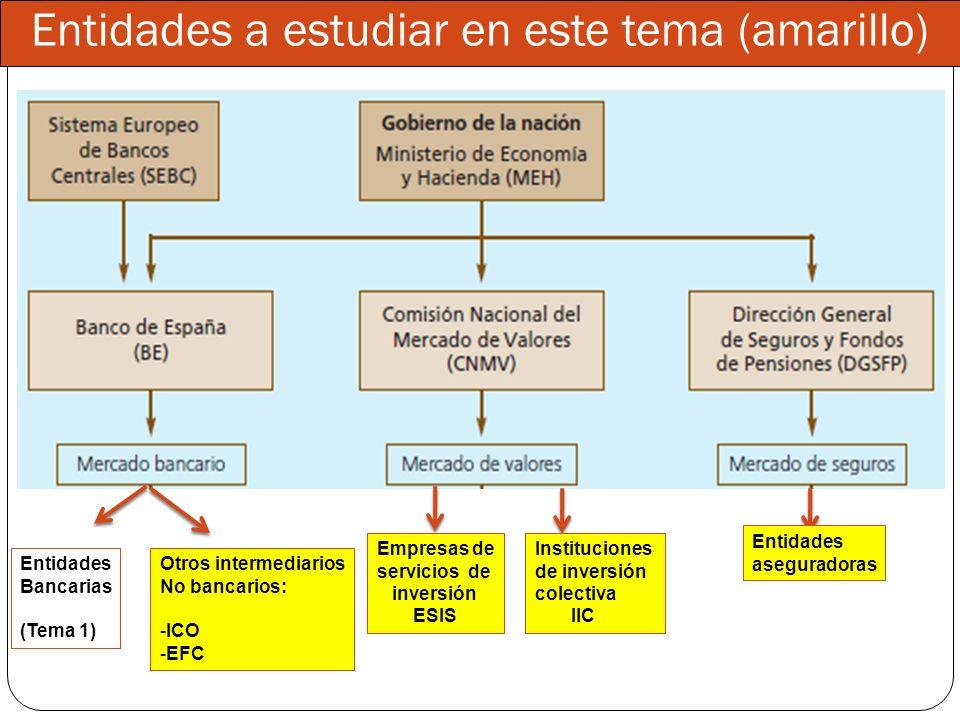 Entidades a estudiar en este tema (amarillo) Entidades Bancarias (Tema 1) Otros intermediarios No bancarios: -ICO -EFC Empresas de servicios de invers