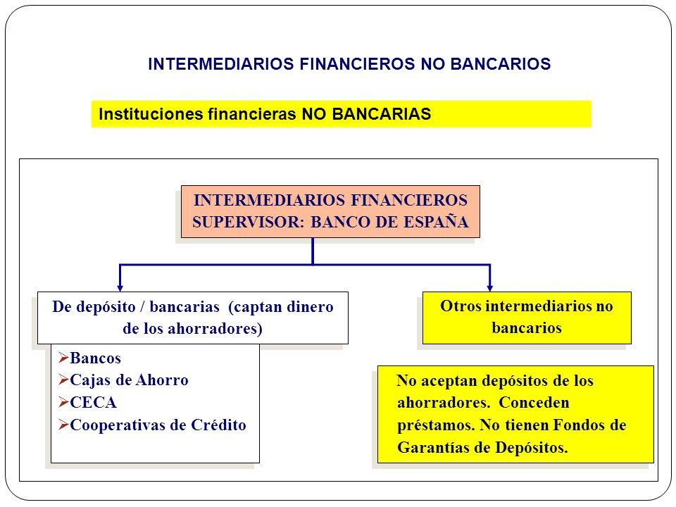 De depósito / bancarias (captan dinero de los ahorradores) Otros intermediarios no bancarios INTERMEDIARIOS FINANCIEROS SUPERVISOR: BANCO DE ESPAÑA IN
