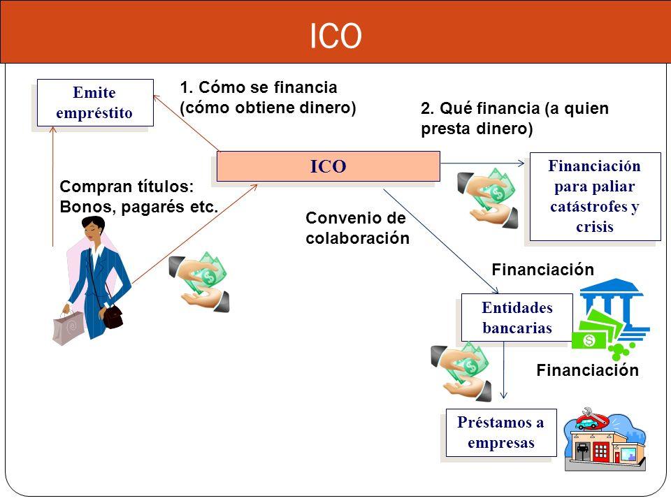 Préstamos a empresas ICO Emite empréstito Emite empréstito 1. Cómo se financia (cómo obtiene dinero) Compran títulos: Bonos, pagarés etc. 2. Qué finan