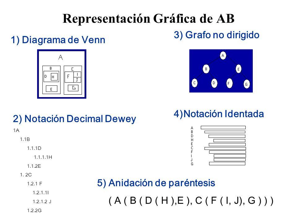 Representación Gráfica de AB 1) Diagrama de Venn 3) Grafo no dirigido 4)Notación Identada 2) Notación Decimal Dewey 1A 1.1B 1.1.1D 1.1.1.1H 1.1.2E 1.