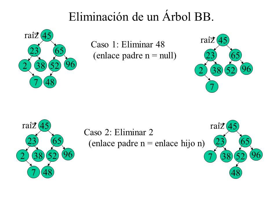 Eliminación de un Árbol BB. 45 2365 7 238 96 52 48 raíz Caso 1: Eliminar 48 (enlace padre n = null) 45 2365 7 238 96 52 raíz Caso 2: Eliminar 2 (enlac