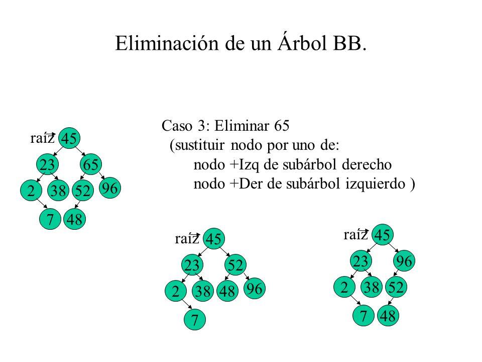 Eliminación de un Árbol BB. Caso 3: Eliminar 65 (sustituir nodo por uno de: nodo +Izq de subárbol derecho nodo +Der de subárbol izquierdo ) 45 2365 7