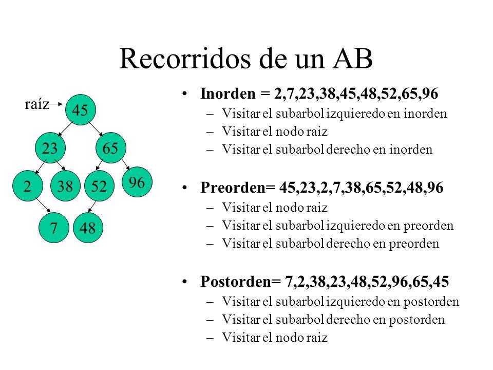 Recorridos de un AB Inorden = 2,7,23,38,45,48,52,65,96 –Visitar el subarbol izquieredo en inorden –Visitar el nodo raiz –Visitar el subarbol derecho e