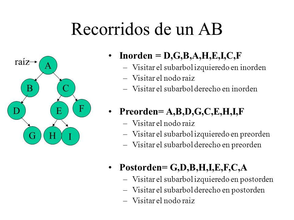 Recorridos de un AB A BC G D I F E H raíz Inorden = D,G,B,A,H,E,I,C,F –Visitar el subarbol izquieredo en inorden –Visitar el nodo raiz –Visitar el sub
