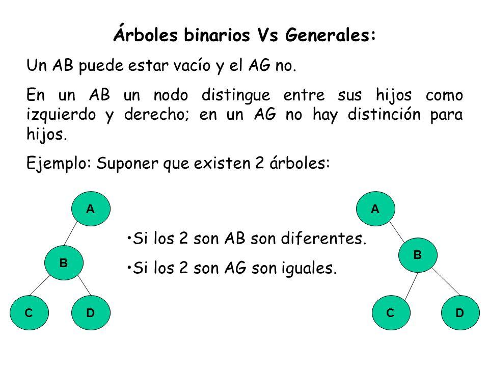 Árboles binarios Vs Generales: Un AB puede estar vacío y el AG no. En un AB un nodo distingue entre sus hijos como izquierdo y derecho; en un AG no ha