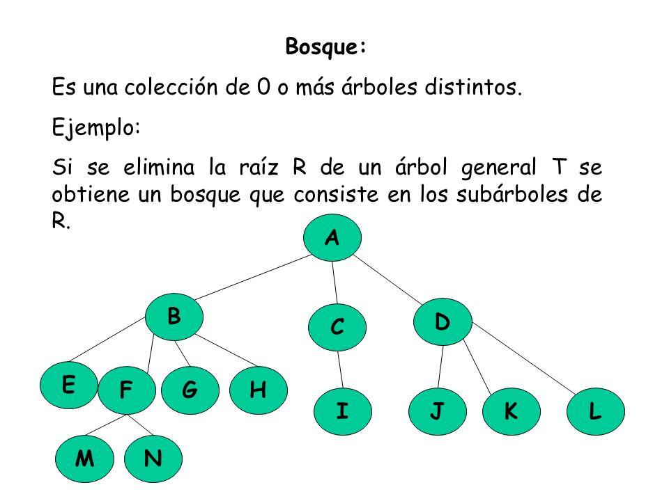 Bosque: Es una colección de 0 o más árboles distintos. Ejemplo: Si se elimina la raíz R de un árbol general T se obtiene un bosque que consiste en los