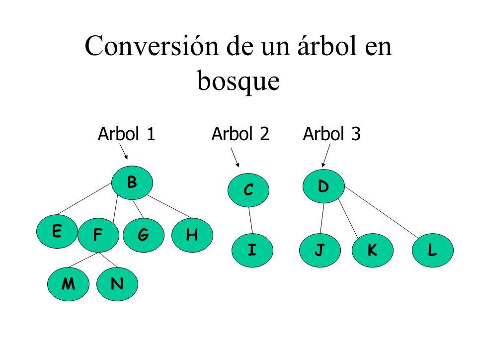 Conversión de un árbol en bosque M E N FH B G C I D JLK Arbol 1Arbol 2Arbol 3