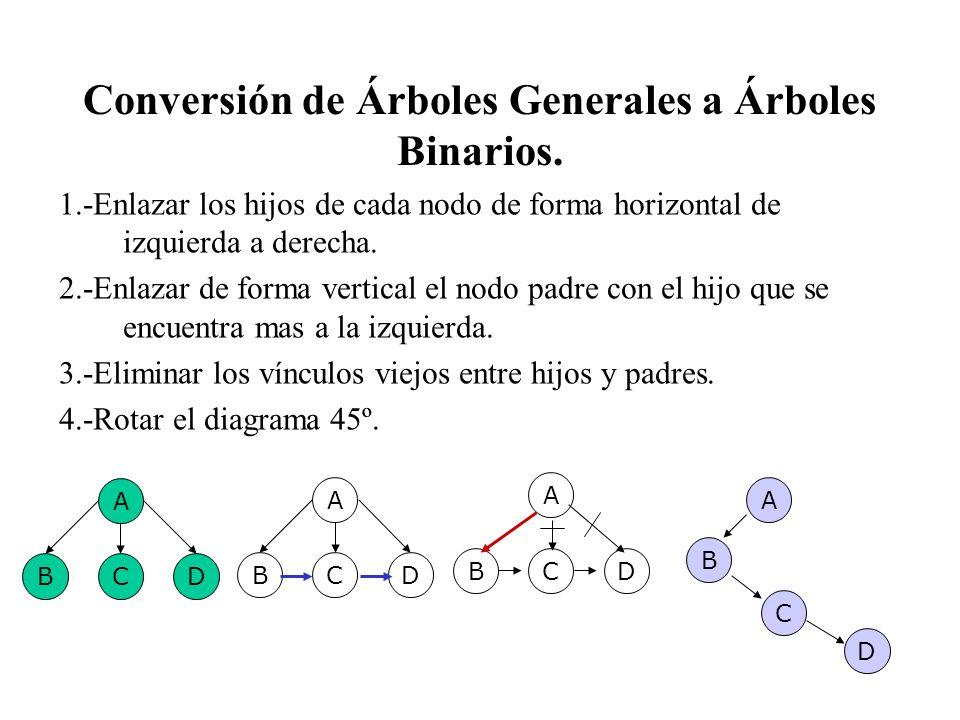 Conversión de Árboles Generales a Árboles Binarios. 1.-Enlazar los hijos de cada nodo de forma horizontal de izquierda a derecha. 2.-Enlazar de forma