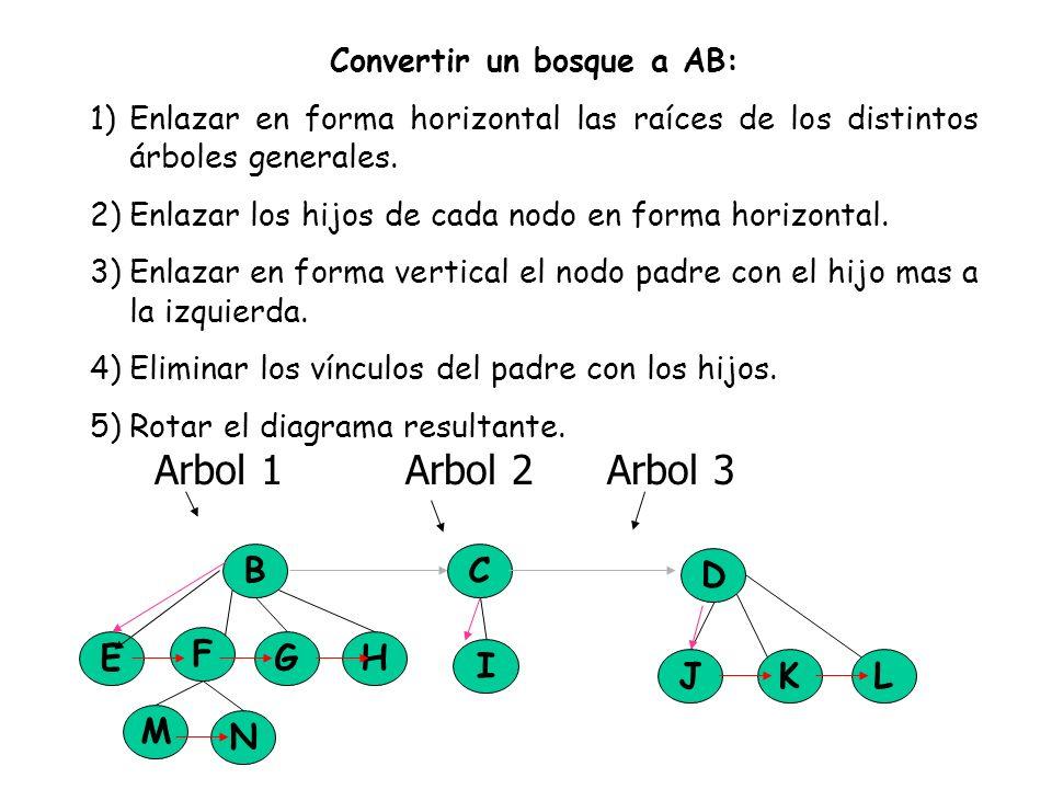 Convertir un bosque a AB: 1)Enlazar en forma horizontal las raíces de los distintos árboles generales. 2)Enlazar los hijos de cada nodo en forma horiz