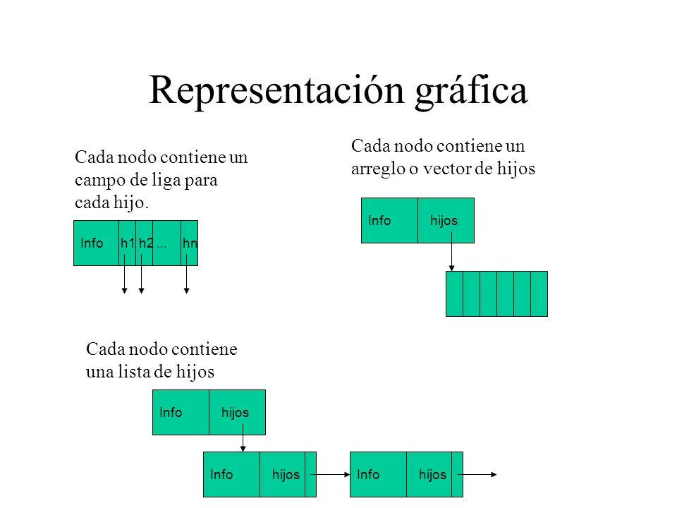 Representación gráfica Cada nodo contiene un arreglo o vector de hijos Cada nodo contiene un campo de liga para cada hijo. Info h1 h2... hn Info hijos