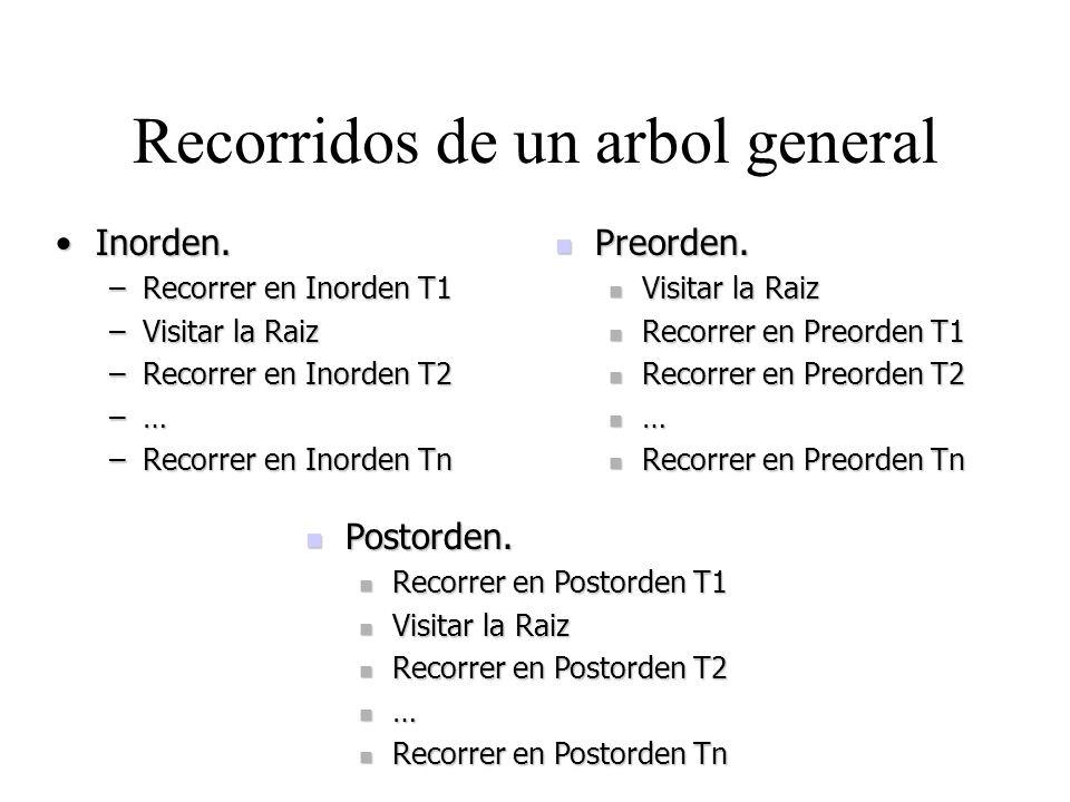 Recorridos de un arbol general Inorden.Inorden. –Recorrer en Inorden T1 –Visitar la Raiz –Recorrer en Inorden T2 –… –Recorrer en Inorden Tn Preorden.