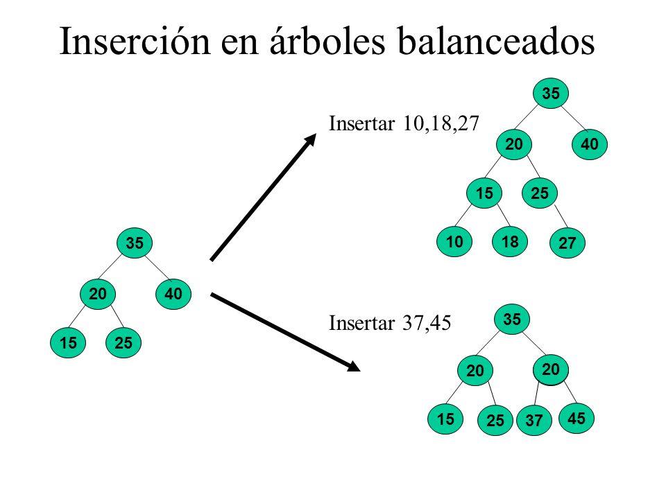 Inserción en árboles balanceados 35 20 2515 40 Insertar 10,18,27 35 20 2515 40 1810 27 Insertar 37,45 35 20 25 15 40 20 45 37