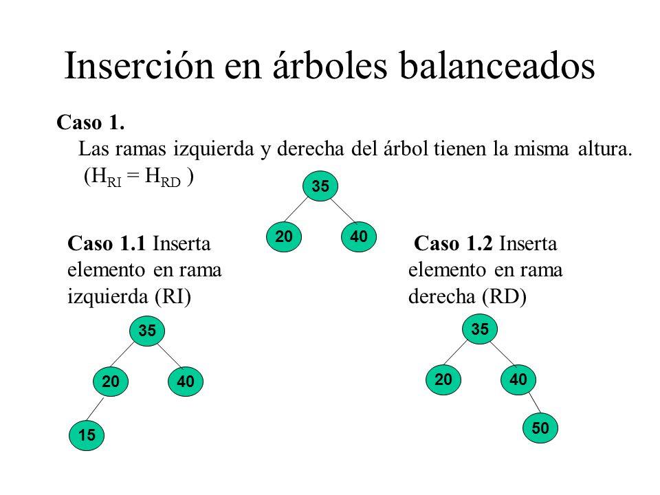 Inserción en árboles balanceados 35 2040 Caso 1. Las ramas izquierda y derecha del árbol tienen la misma altura. (H RI = H RD ) 15 35 2040 Caso 1.1 In