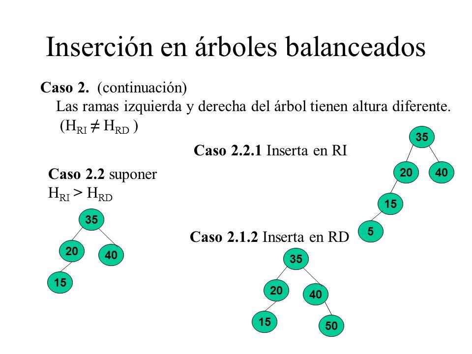 Inserción en árboles balanceados Caso 2. (continuación) Las ramas izquierda y derecha del árbol tienen altura diferente. (H RI H RD ) Caso 2.2 suponer