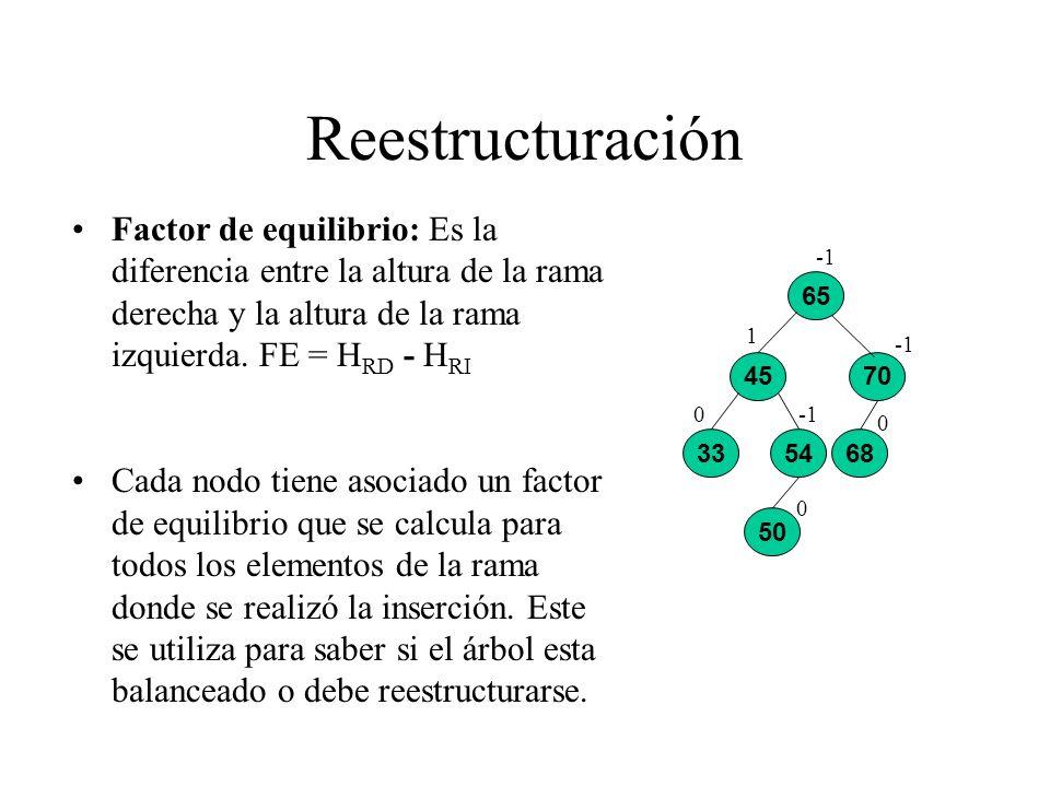Reestructuración Factor de equilibrio: Es la diferencia entre la altura de la rama derecha y la altura de la rama izquierda. FE = H RD - H RI Cada nod