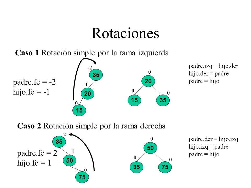 Rotaciones Caso 1 Rotación simple por la rama izquierda 15 35 20 0 -2 20 1535 0 0 0 Caso 2 Rotación simple por la rama derecha 75 35 50 0 1 2 3575 0 0
