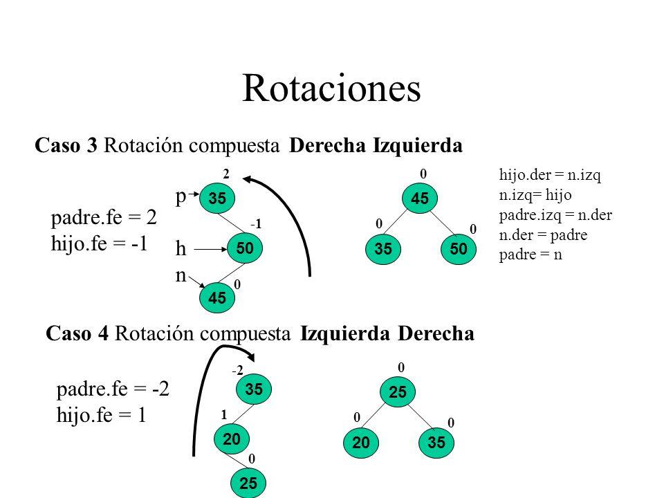 Rotaciones Caso 3 Rotación compuesta Derecha Izquierda 25 45 3550 0 0 0 35 20 0 1 -2 Caso 4 Rotación compuesta Izquierda Derecha 45 35 50 0 2 25 2035