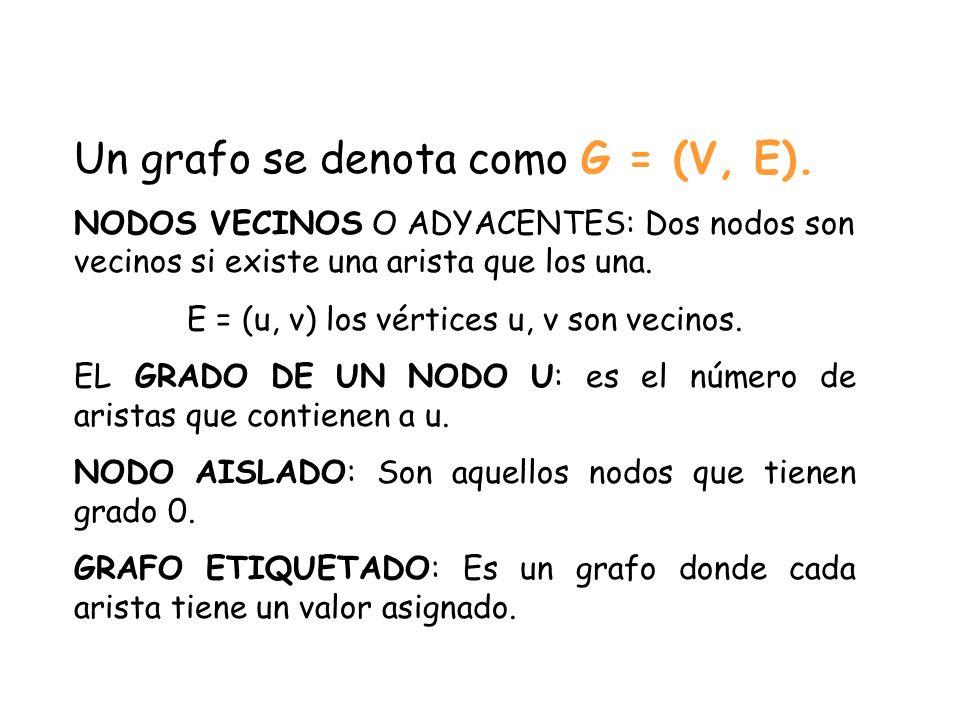 Un grafo se denota como G = (V, E). NODOS VECINOS O ADYACENTES: Dos nodos son vecinos si existe una arista que los una. E = (u, v) los vértices u, v s