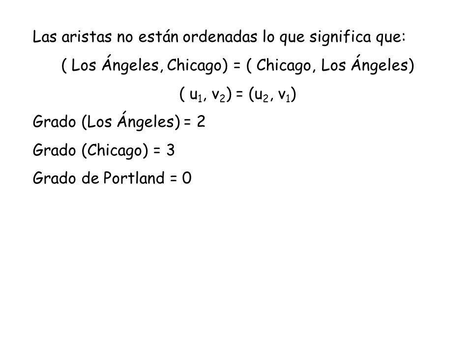 Las aristas no están ordenadas lo que significa que: ( Los Ángeles, Chicago) = ( Chicago, Los Ángeles) ( u 1, v 2 ) = (u 2, v 1 ) Grado (Los Ángeles)