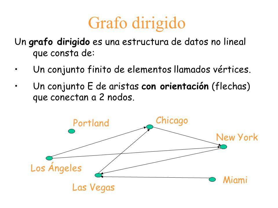 Grafo dirigido Un grafo dirigido es una estructura de datos no lineal que consta de: Un conjunto finito de elementos llamados vértices. Un conjunto E