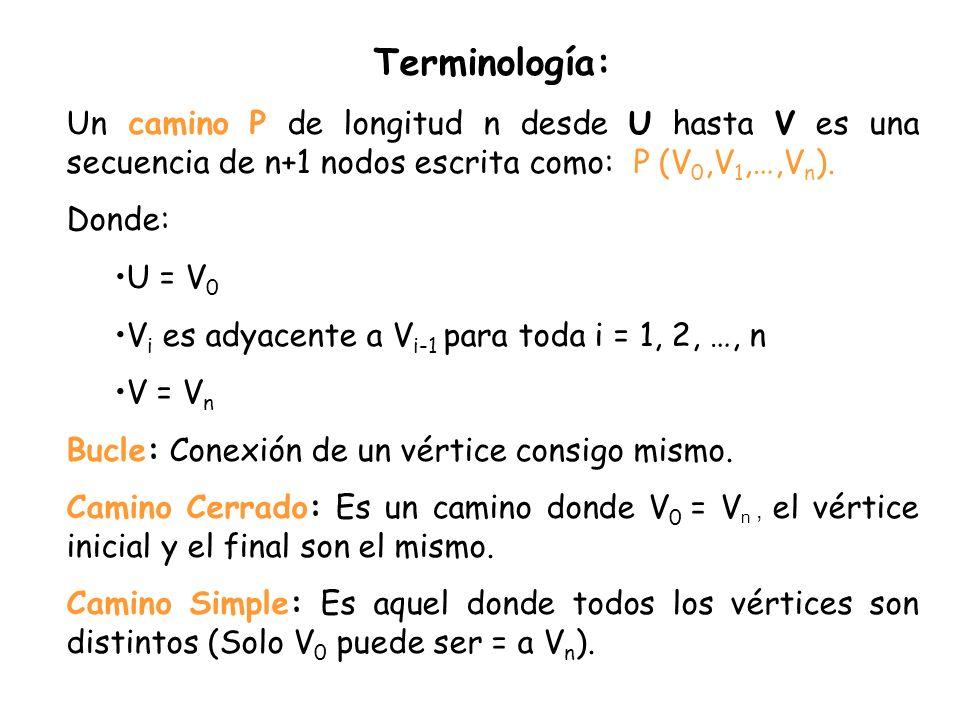 Terminología: Un camino P de longitud n desde U hasta V es una secuencia de n+1 nodos escrita como: P (V 0,V 1,…,V n ). Donde: U = V 0 V i es adyacent