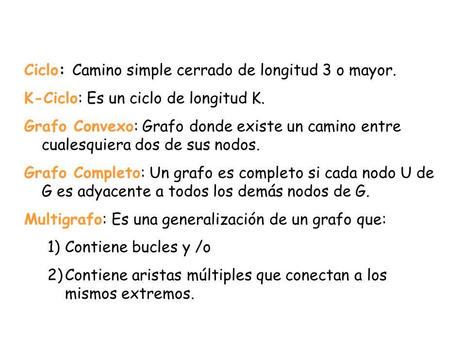 Ciclo: Camino simple cerrado de longitud 3 o mayor. K-Ciclo: Es un ciclo de longitud K. Grafo Convexo: Grafo donde existe un camino entre cualesquiera