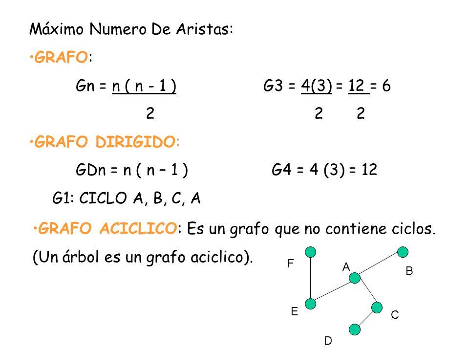 Máximo Numero De Aristas: GRAFO: Gn = n ( n - 1 ) G3 = 4(3) = 12 = 6 2 2 2 GRAFO DIRIGIDO: GDn = n ( n – 1 ) G4 = 4 (3) = 12 G1: CICLO A, B, C, A GRAF