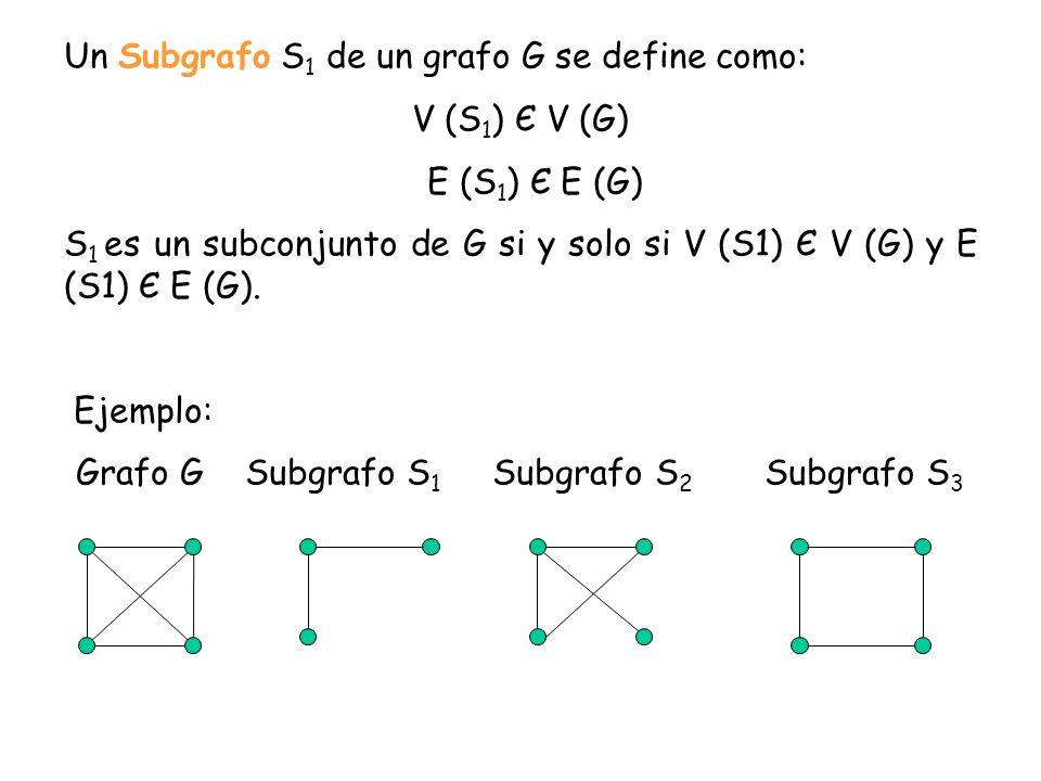 Un Subgrafo S 1 de un grafo G se define como: V (S 1 ) Є V (G) E (S 1 ) Є E (G) S 1 es un subconjunto de G si y solo si V (S1) Є V (G) y E (S1) Є E (G