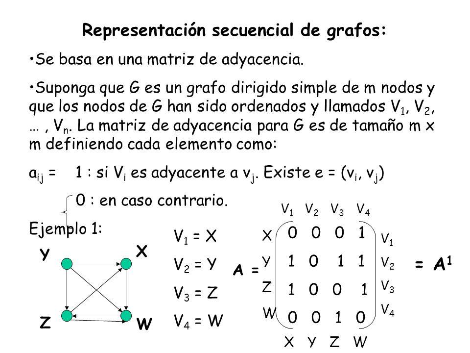 Representación secuencial de grafos: Se basa en una matriz de adyacencia. Suponga que G es un grafo dirigido simple de m nodos y que los nodos de G ha