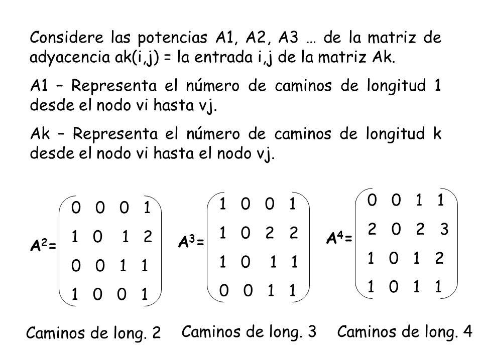Considere las potencias A1, A2, A3 … de la matriz de adyacencia ak(i,j) = la entrada i,j de la matriz Ak. A1 – Representa el número de caminos de long