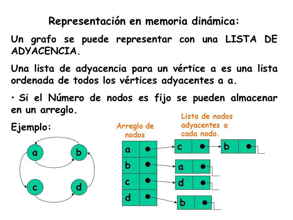 Representación en memoria dinámica: Un grafo se puede representar con una LISTA DE ADYACENCIA. Una lista de adyacencia para un vértice a es una lista