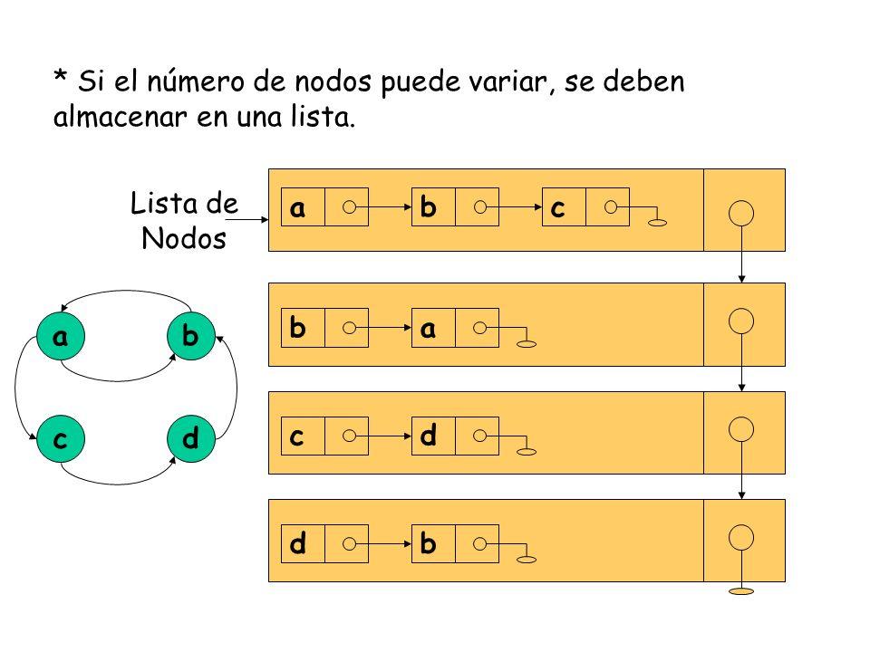 * Si el número de nodos puede variar, se deben almacenar en una lista. Lista de Nodos abc ba cd db a dc b