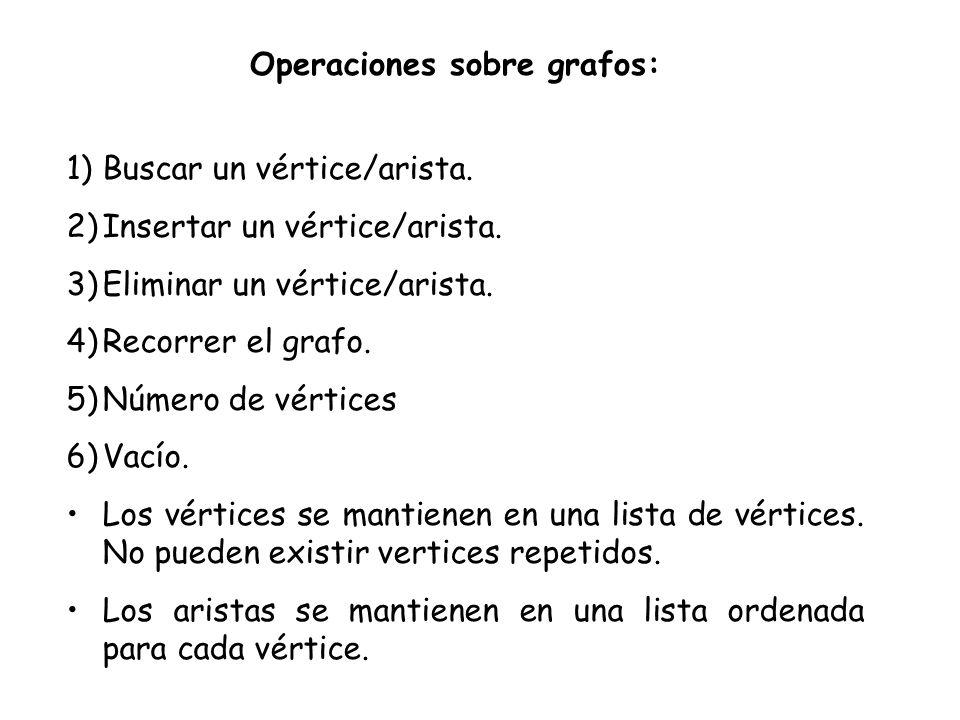 1)Buscar un vértice/arista. 2)Insertar un vértice/arista. 3)Eliminar un vértice/arista. 4)Recorrer el grafo. 5)Número de vértices 6)Vacío. Los vértice