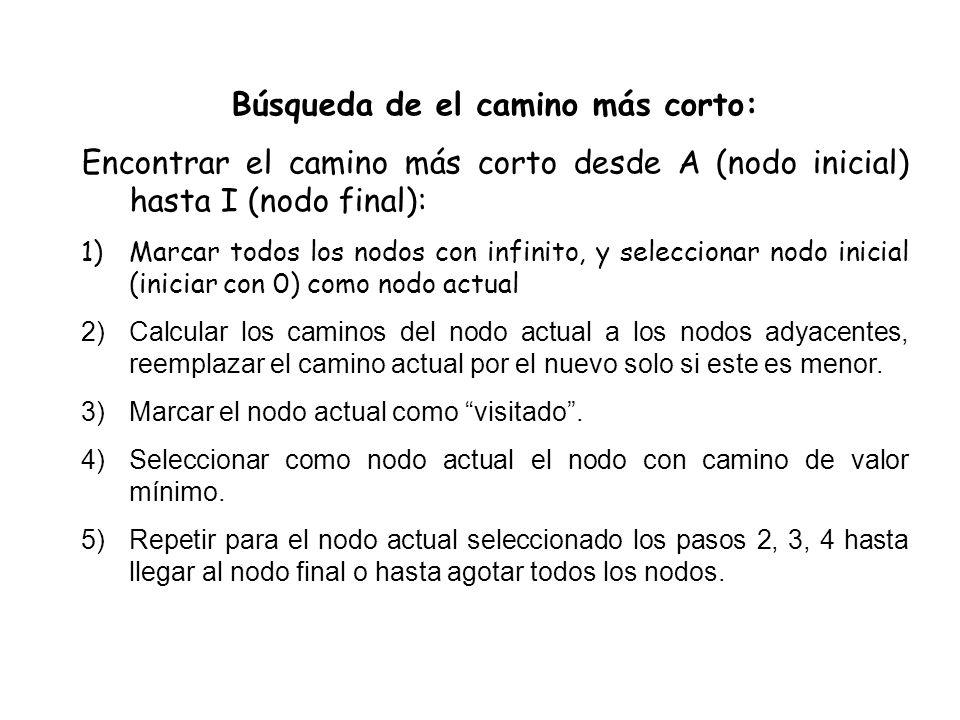 Búsqueda de el camino más corto: Encontrar el camino más corto desde A (nodo inicial) hasta I (nodo final): 1)Marcar todos los nodos con infinito, y s