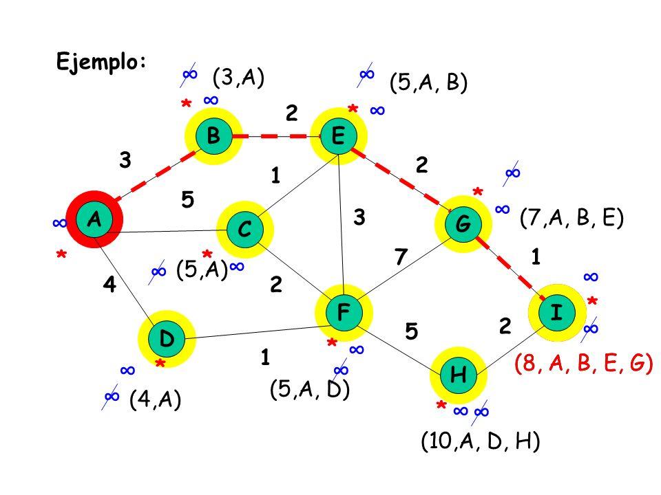 Ejemplo: A B E C F D H I 3 5 4 1 2 1 7 2 2 G 2 3 1 * * * * * * * * * (3,A) (5,A) (4,A) (5,A, B) (7,A, B, E) (5,A, D) (8, A, B, E, G) (10,A, D, H) (8,