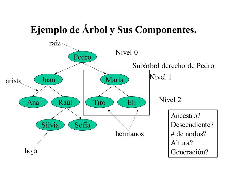 Ejemplo de Árbol y Sus Componentes. Pedro JuanMaria AnaRaúl SilviaSofía TitoEli hoja raíz arista hermanos Nivel 0 Nivel 1 Nivel 2 Ancestro? Descendien
