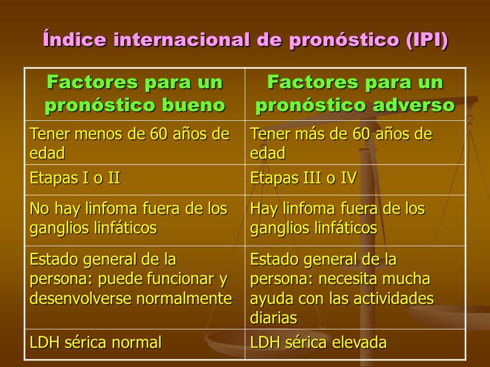 Índice internacional de pronóstico (IPI) Factores para un pronóstico bueno Factores para un pronóstico adverso Tener menos de 60 años de edad Tener má