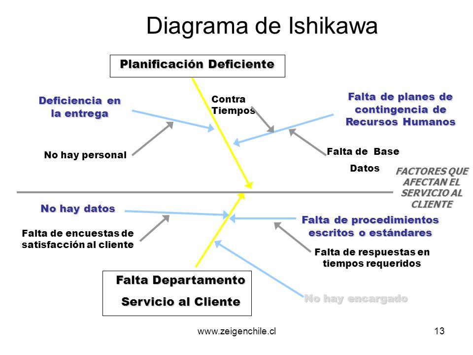 www.zeigenchile.cl13 Diagrama de Ishikawa Planificación Deficiente Planificación Deficiente Falta Departamento Servicio al Cliente No hay personal Fal
