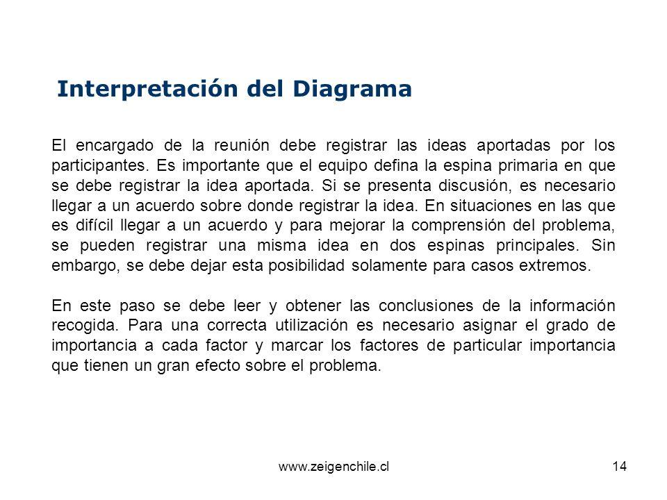 www.zeigenchile.cl14 Interpretación del Diagrama El encargado de la reunión debe registrar las ideas aportadas por los participantes. Es importante qu